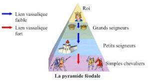 El feudalismo en Francia